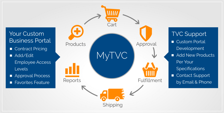 Customized eCommerce Solutions