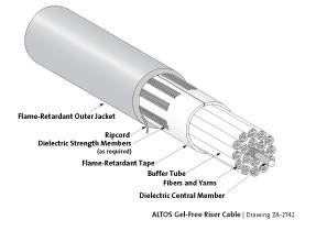 ALTOS Gel-Free Riser Cables 2-288 Fibers